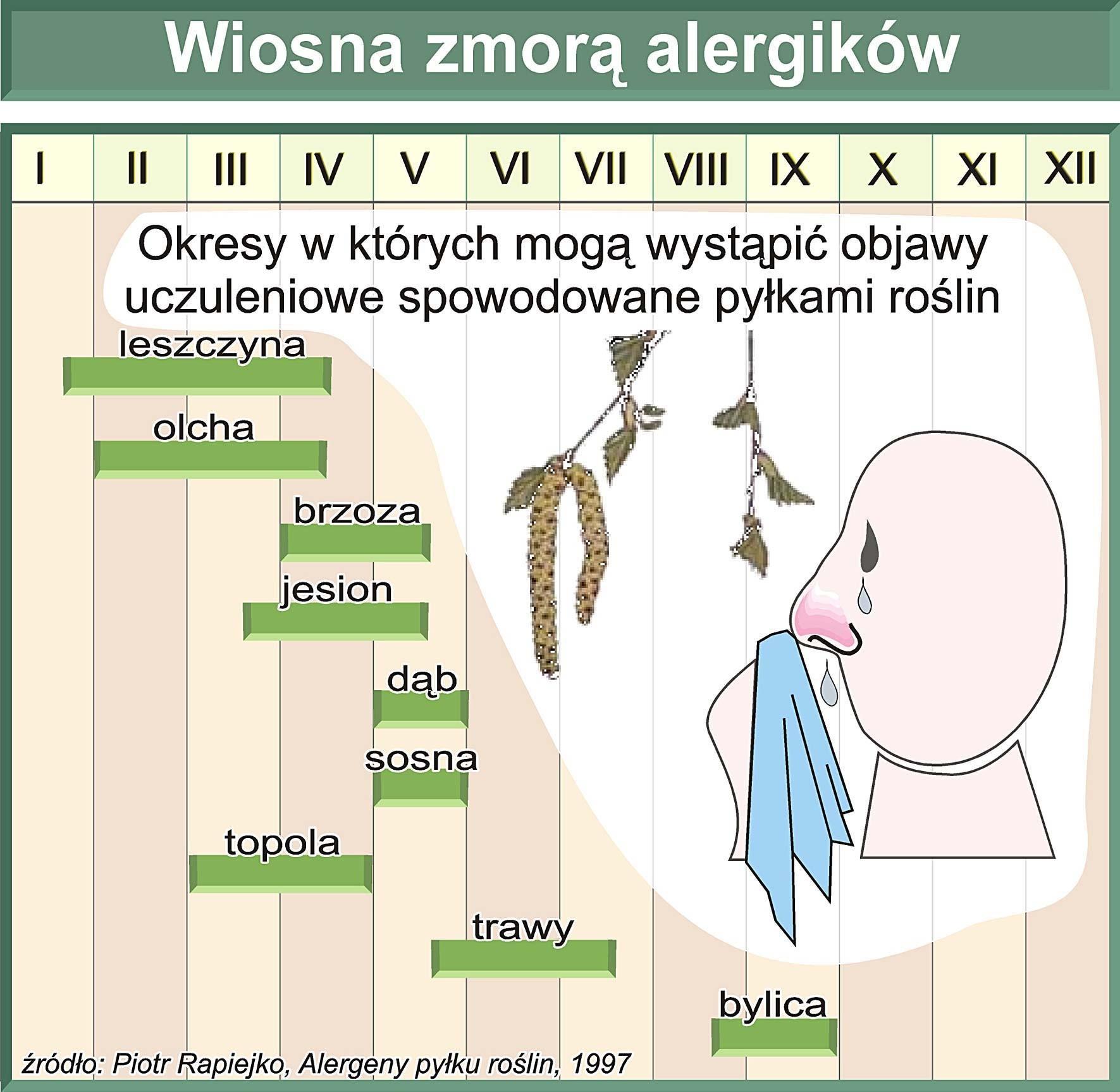 alergia-3